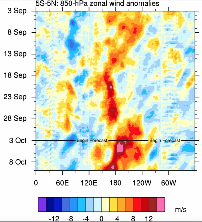 Nye vestavindsutbrudd er på gang ved datolinjen i Stillehavet. (Bilde: Universitetet i Albany, NY).