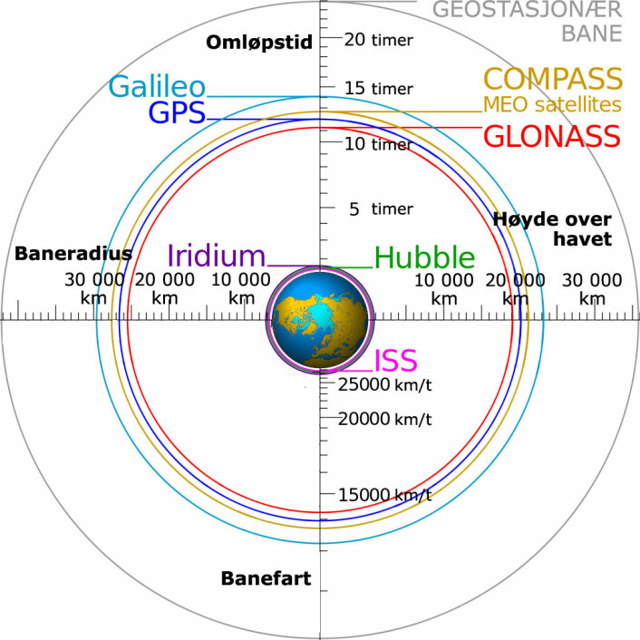 Høyt flyr de, og nyttige er de: Her ser du banene og farten til amerikanske GPS, russiske GLONASS, europeiske Galileo og det kinesiske COMPASS, også kjent som BeiDou. Dessuten er banene til den internasjonale romstasjonen (ISS), romteleskopet Hubble og Iridium-systemet for satellittelefoner tegnet inn. Den geostasjonære banen er lengre ute. Her går mest TV-satellitter med samme omløpstid som jorda. Det vil si at de tilsynelatende henger stille over samme punkt på himmelen og kan tas imot med antenner som er fast monterte. (Foto: (Figur: Cmglee, Geo Swan, Creative Commons Attribution-Share Alike 3.0 Unported license, oversatt og bearbeidet av forskning.no))
