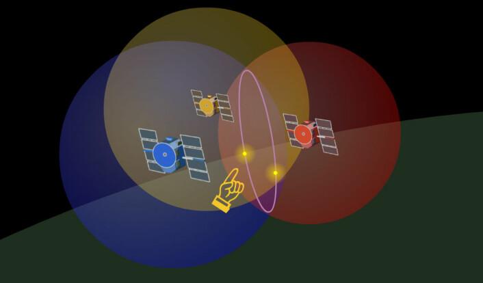 Mulighetskulen til den tredje satellitten treffer skjæringssirkelen fra de to første i to punkt. Bare ett av dem ligger som regel nær jordas overflate, der du er. Slik kan ett av punktene velges ut.  (Foto: (Figur: Arnfinn Christensen, forskning.no))