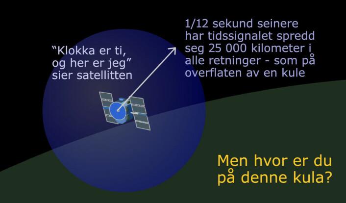 Radiosignalene fra GPS-satellitten sier hvor mye klokka er, og hvor satellitten er. Så sprer radiosignalet seg utover med lysets hastighet – 300 000 kilometer i sekundet. Etter 1/12 sekund har det spredd seg som en kuleflate 25 000 kilometer i alle retninger. (Foto: (Figur: Arnfinn Christensen, forskning.no))