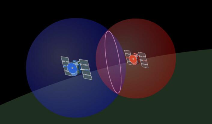 To GPS-satellitter lager hver sin kule for mulige posisjoner – det vi kaller mulighetskuler. De to kulene skjærer hverandre i en sirkel. Men sirkelen har uendelig mange punkter, den også. Hvilket punkt er du på? To satellitter kan heller ikke gi svar. (Foto: (Figur: Arnfinn Christensen, forskning.no))