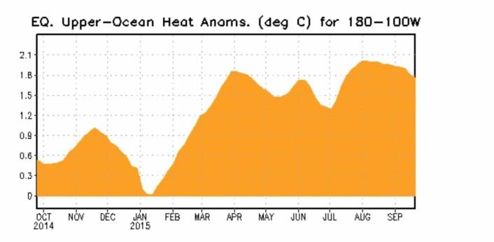Det er fortsatt et ganske kraftig varme-anomali under overflaten øst i Stillehavet. (Bilde: NOAA)
