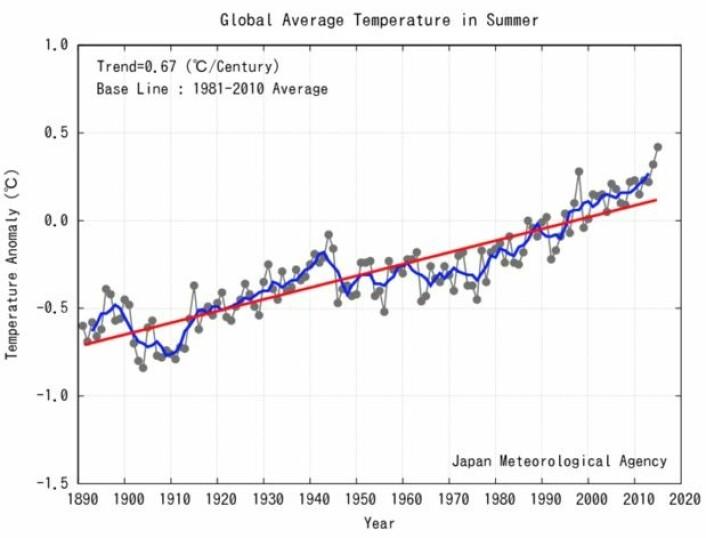 Det har vært en rekordvarm (nordlig) sommer for global temperatur, i følge japanske JMA. (Bilde: JMA).