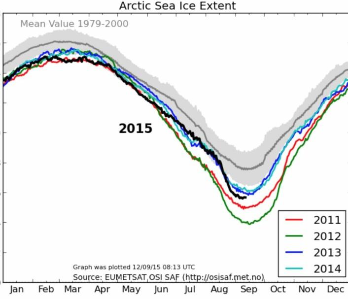 Kurver for sjøisens utstrekning i nord gjennom året. (Bilde: EUMETSAT/osisaf.met.no)