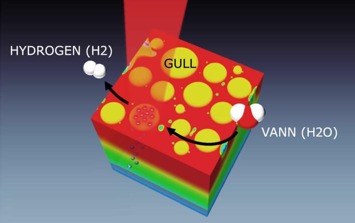 Sollys (rød stråle) treffer ørsmå partikler av gull (gule flekker) og danner heite elektroner (rødt lag øverst). Elektroner slås løs, og etterlater en ledig plass, et hull, i gullatomet (blå prikker). Hullene fraktes gjennom et lag av nikkeloksid (grønt) til aluminium (blått, nederst). De heite elektronene prøver å følge etter, men stanses av nikkeloksidet. Dermed tvinges de til å gjøre nytte for seg, for eksempel ved å spalte vann til hydrogen. (Foto: (Figur: I. Thomann/Rice University, bearbeidet av forskning.no))