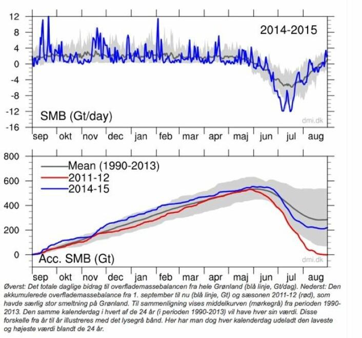 Grønlandsisen følges meget nøye av danske forskere. (Merk at kalving fra isbreer ikke inngår i disse kurvene). (Bilde: DMI)