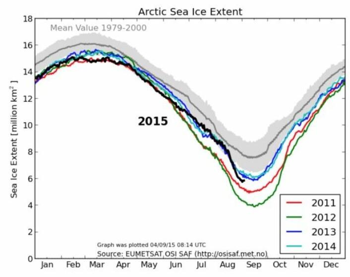 Sjøisens utstrekning på den nordlige halvkule de senere årene. (Bilde: EUMETSAT osisaf.met.no)