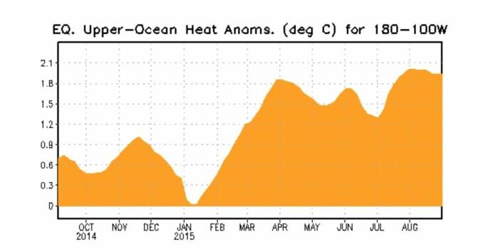 Varme-avviket under ekvator øst i Stillehavet holdt seg høyt i hele august. (Bilde: NOAA)