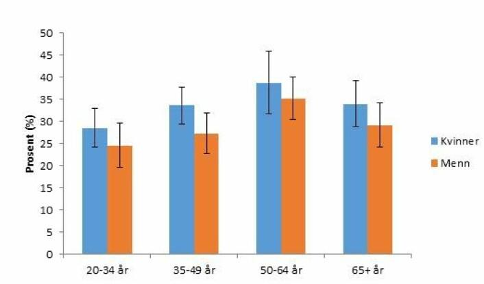 Andelen som oppfyller anbefalingene fordelt på alder og kjønn. Kvinner er blå og menn er oransje søyler. (Foto: (Graf: Helsedirektoratet))