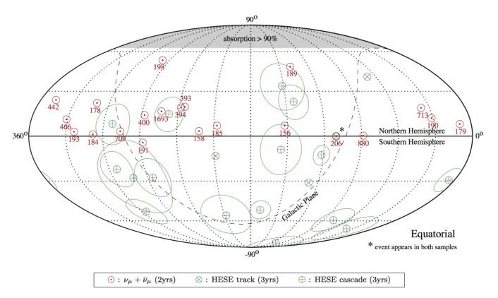 De røde sirklene viser hvor de 21 kosmiske nøytrinoene kom fra. Tallet angir energien i TeV. Som det fremgår, kommer nøytrinoene fra alle mulige steder på den nordlige halvkulen. (Foto: (Illustrasjon: IceCube Collaboration) )