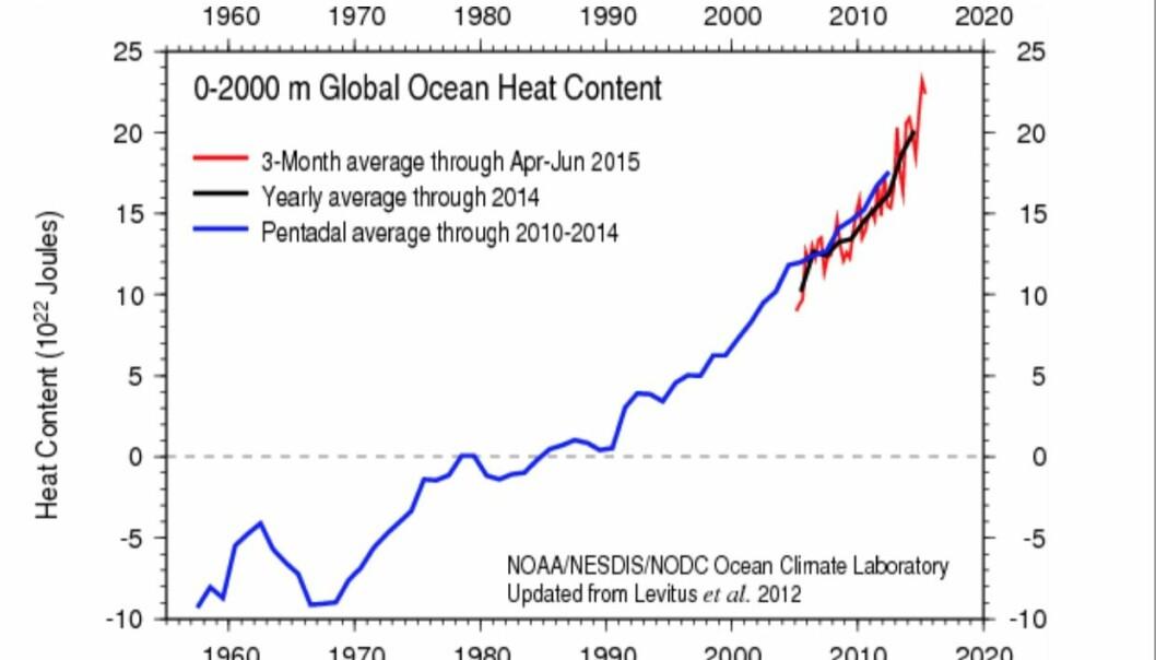 Hva blir den nye verdien for klimafølsomheten?
