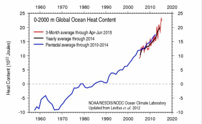 Det ser slett ikke ut til at varmemengden i havet bremser. (Bilde: NOAA)