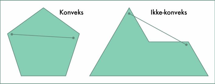 I den konvekse femkanten til venstre vil enhver linje mellom to punkter i figuren holde seg innenfor de fem sidene. Til høyre en ikke-konveks femkant med ett av mange eksempler på at en linje mellom to punkter kan bevege seg utenfor. (Foto: (Illustrasjon: Solveig Borkenhagen))