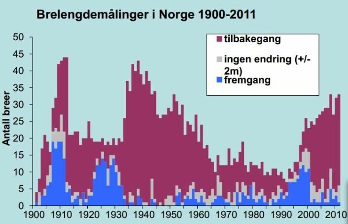 Brelengdemålinger i Norge 1900-2001. Utarbeidet av Miriam Jackson, NVE Norges vassdrags- og energidirektorat.   (Foto: (Fra: www.nve.no/PageFiles/14510/09 Breer og bremåling.pdf))