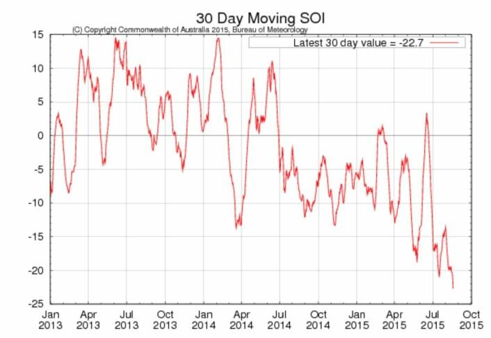 Indeksen SOI er også enig i at Stillehavet nå er i en El Ninjo-tilstand. (Bilde: BOM)