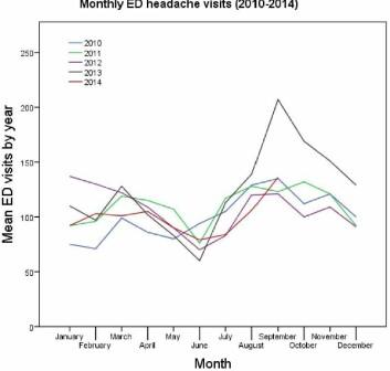 Grafen viser antall foreldre med barn som oppsøkte sykehuset for akutt hodepine. De fant en markant økning om høsten, rett ved skolestart.  (Foto: (Graf: Dr. Pakalnis/Nationwide Children's Hospital))