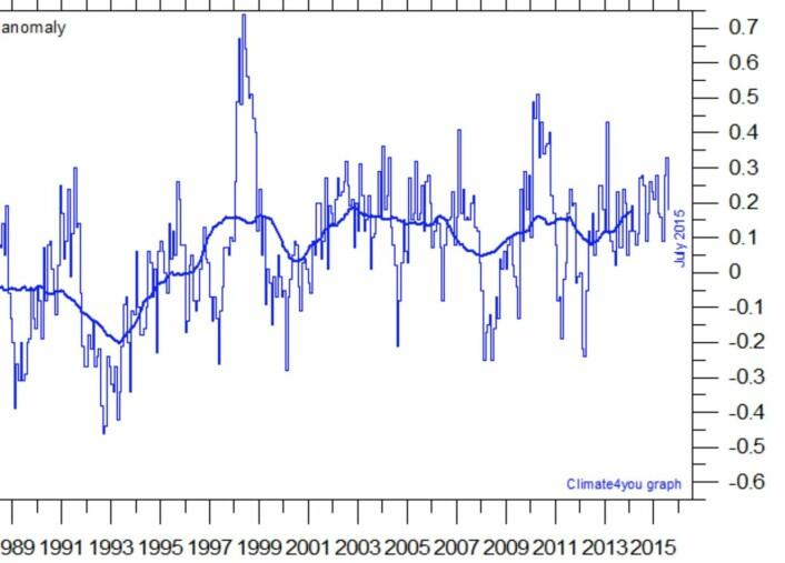 Satellittmålt global temperatur i nedre troposfære. Vil vi få se noen nye månedsrekorder her i 2015/2016? (Data: UAH. Grafikk: Climate4you)
