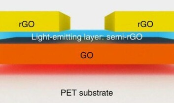 Lysdiodene produseres ved å legge et lag redusert grafenoksid (rGO) over et lag vanlig grafenoksid (GO) og så fjerne del av den reduserte grafenoksiden igjen, slik at lyset kan slippe ut.  (Foto: (Illustrasjon: Wang m.fl./Nature) )