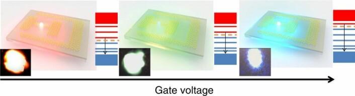 Jo høyere spenning (antall volt), desto mer blålig ble lyset fra dioden. (Foto: (Illustrasjon: Wang m.fl./Nature) )