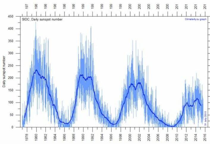 Solsyklusene blir slappere og slappere, mens global temperatur og havnivået fortsetter å stige. (Bilde fra Climate4you)