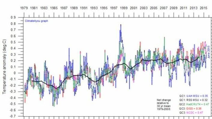 Alle fem måleseriene UAH, RSS, NOAA, GISS og HadCRUT4 samlet på ett brett. Den tykke kurven har nå satt ny rekord, og kommer trolig til å klatre videre gjennom høsten, vinteren og våren. (Bilde: Climate4you)