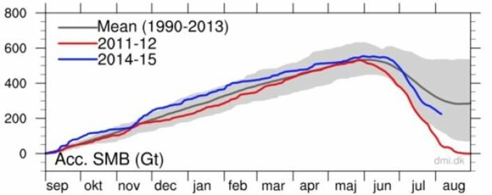 Løpende beregning av isbreens massebalanse på Grønland i år. (Bilde: DMI)