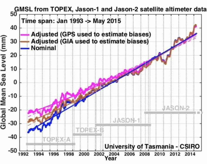Hmmm, begynner satellittene nå å se tegn til at globalt havnivå stiger raskere? (Bilde: CSIRO)