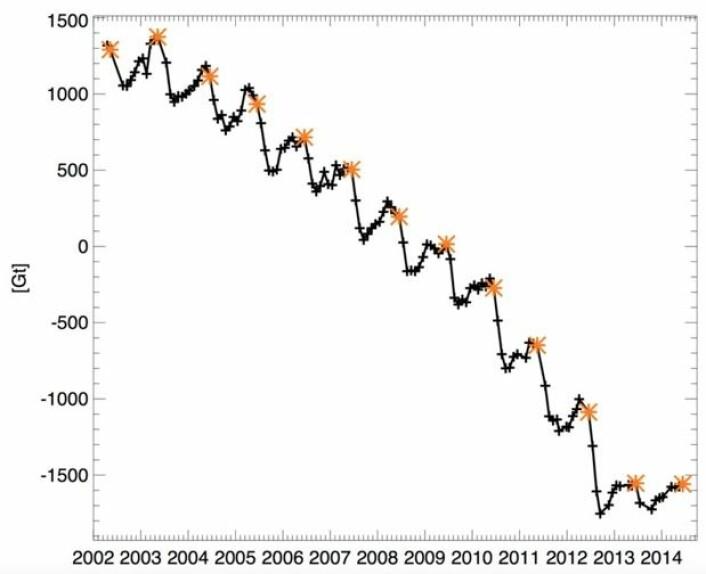 Reduksjon av innlandsisen på Grønland i perioden med tyngdefeltmålinger fra GRACE-satellittene. Måleenheten er Gigatonn. (Bilde fra Arctic Report Card 2014)