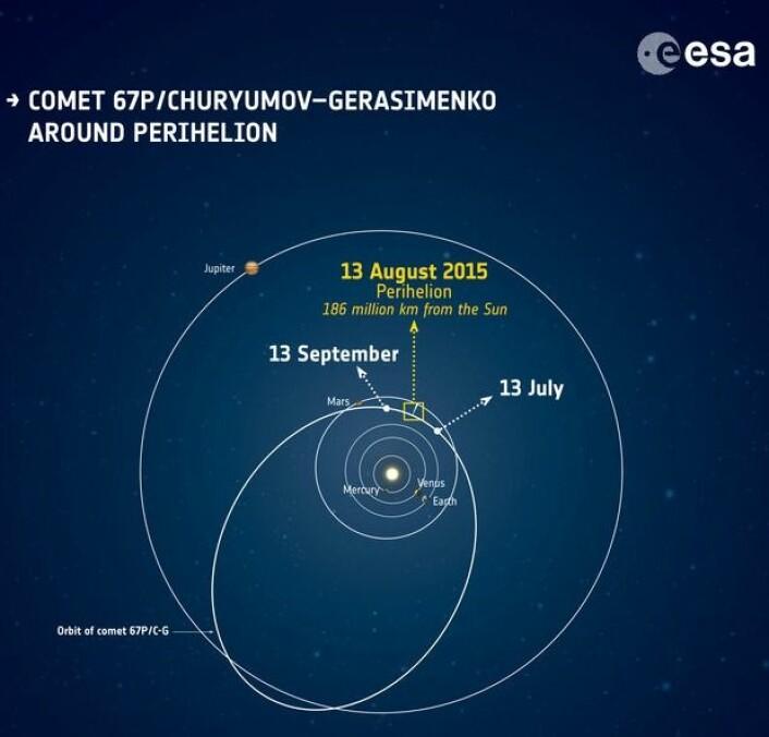 Kometens bane. (Bilde: ESA)