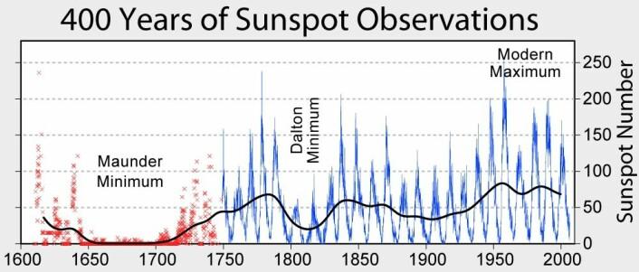 Maunder minimum vises til venstre i grafen.  (Foto: (Illustrasjon: Nils Simon, CC BY-SA 3.0))