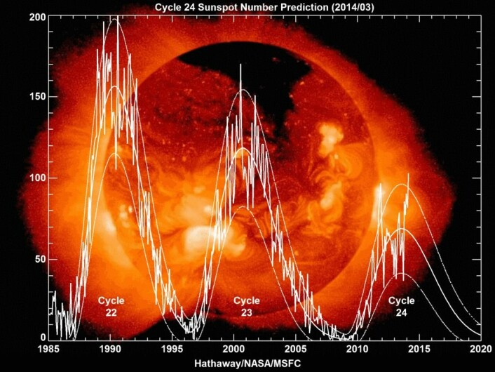 Dette bildet viser de siste tre solsyklusene. Vi er ikke ferdige med syklus 24 enda, men toppene har vært lavere de siste gangene. (Foto: NASA)