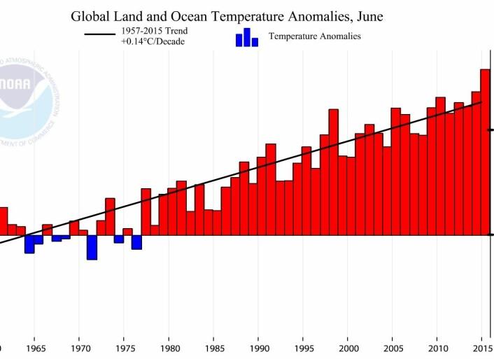 Oppover går det på NOAAs kurve for global juni-temperatur. Her med trend for perioden 1957-2015. (Bilde: NOAA)