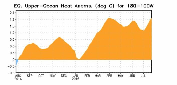 Her kommer enda en topp i NOAA kurve for varmeinnholdet. (Bilde: NOAA)