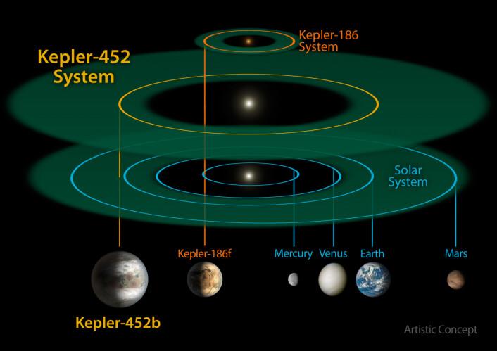 Solsystemet Kepler-452 kan vise seg å være et beboelig sted. Romforskere er opprømt ved tanken på at det kan være liv på den nyoppdagede planeten Kepler-452b. (Foto: (Illustrasjon: NASA))