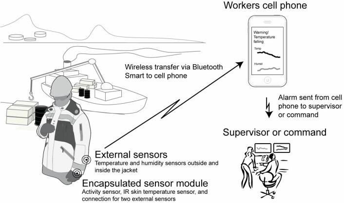Slik blir systemet. Sensorer overvåker både kroppen og forholdene ute og sender deretter ut en alarm om den fysiske belastningen blir for stor.  (Foto: (Illustrasjon: Sintef))