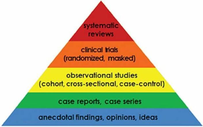 """Trekanten viser hierarkiet av vitenskapelig dokumentasjon. På toppen ligger systematiske gjennomganger av tidligere forskning. Jo flere studier som har kommet fram til samme resultat, jo større er sannsynligheten for at det er """"sant"""". Nederst i det blå feltet er hypotesene og ideene, som vi alle kan ha, og som ikke er etterprøvet med forskning. I den grønne boksen er enkelttilfeller og observasjoner av en bestemt tendens, som heller ikke er bevist eller etterprøvet. I den gule boksen finner vi observasjonsstudier. Det er studier der forskerne observerer for eksempel effekten av et legemiddel eller lager statistikk over hvor ofte en bestemt tendens eller sammenheng forekommer i en befolkningsgruppe eller hos en gruppe mennesker sammenlignet med en annen. I kliniske forsøk, i den oransje boksen, tester forskerne for eksempel et legemiddel eller en matvare i et kontrollert forsøk. Forsøket bør være randomisert. Det vil si at forsøkspersonene blir fordelt i en gruppe som får behandling og en kontrollgruppe ved hjelp av loddtrekning. Det bør også være blindet, som vil si at forsøkspersonene ikke vet om de tilhører gruppen som får legemiddelet eller om de får placebo. (Foto: (Illustrasjon: Trygfondet))"""
