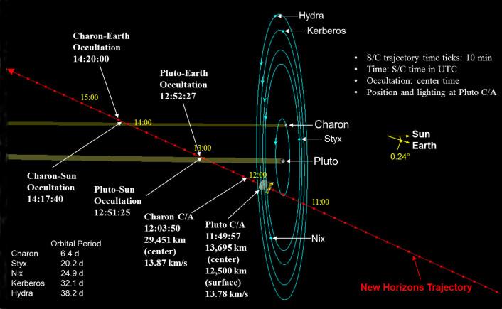 Figuren viser hvordan New Horizons kommer på skrå ovenfra Pluto-systemet, sett i forhold til dvergplanetens døgnrotasjon og banene til de fem kjente månene. Pluto-systemet har nemlig en svært stor vinkel i forhold til retningen mot sola, og retningen som New Horizons kommer med fra jorda. Figuren viser hvor raskt sonden vil passere, og at den vil gli inn i radioskyggen for antennene på jorda rundt en time etter nærpasseringen. Alle tider på figuren er Universal Time, to timer før norsk sommertid. (Foto: (Figur: NASA/JHU APL/SwRI))