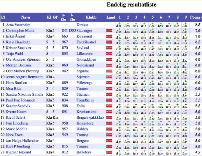 Øvre del av resultatlisten for Klasse 5 i sjakk-NM 2015. (Bilde: Skjermdump fra TurneringsService)
