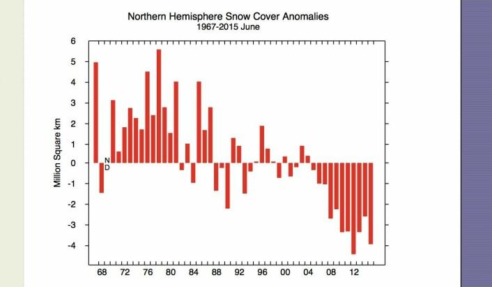 Snødekket areal (avvik fra normalen) i juni måned var blant de laveste som er registrert. (Bilde: Rutgers Univ.)
