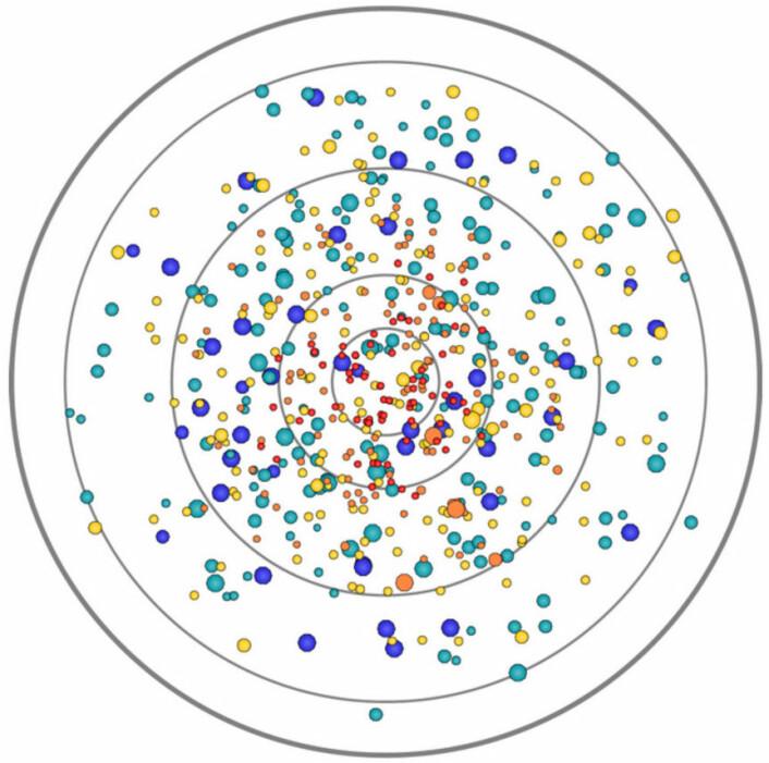 Kartet viser de nesten 600 stjernene som kunne granskes med HDST for å finne dusinvis av eksoplaneter i løpet av to års tid. Stjernene er tegnet inn på en radius med litt over 100 lysår. Dette er den ytterste avstanden der HDST kan skjelne fargespektrene til planetene, og dermed se stoffer i atmosfæren som kan tyde på liv, først og fremst oksygen. Fargene og størrelsene på stjernene i figuren viser farge og lysstyrke på stjernene. (Foto: (Figur: Association of Universities for Research in Astronomy))
