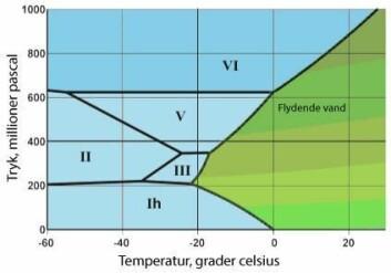 På dette utsnittet av fasediagrammet kan man det kreves et trykk på om lag 900 millioner pascal for å forvandle flytende vann til is ved 20 grader celsius.  (Foto: (Illustrasjon: M. Chaplin))