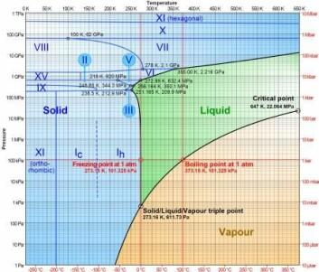Kjemikere og fysikere har undersøkt vann ved mange forskjellige trykk og temperaturer. Man kan få oversikt over de ulike tilstandene på et såkalt fasediagram. Her kan man se at vann er is ved lave temperaturer og ved høyt trykk (blått), damp ved høye temperaturer (gul) og ellers flytende (grønt). Is finnes i forskjellige varianter (angitt med romertall).  (Foto: (Illustrasjon: Cmglee))