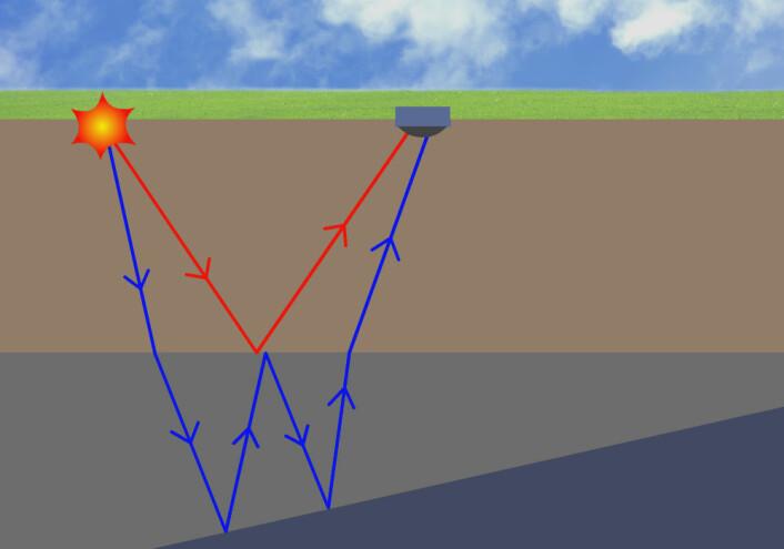 Ekko fra sjokkbølger gjennom fjell kan gi opplysning om forskjellige berglag, på samme måte som ultralyd kan gi opplysninger om forskjellige typer vev hos fosteret i livmoren eller rugler på huden og under huden til fingertuppen. Slik tegnes et tredimensjonalt bilde i dybden. Figuren viser at refleksjonene, altså ekkoene, av en sprengning på overflaten er ulike for de ulike berglagene. Noen refleksjoner går direkte, andre reflekteres flere ganger. Refleksjonene fanges opp av en slags stor mikrofon og analyseres for å gi det tredimensjonale bildet. (Foto: (Figur: Arnfinn Christensen, forskning.no/Colourbox.))