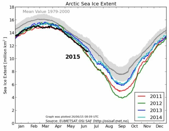 Neppe noen ny minimumsrekord for sjøisen i Arktis denne sommeren. Vi skylder på ugunstige vindforhold. (Bilde: EUMETSAT osisaf.met.no)