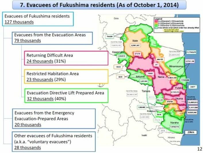 Oversikt over det evakuerte området og den evakuerte befolkninga i Japan per oktober 2014. Det raude området er så forureina at folk neppe kjem til å flytte tilbake, mens myndigheitene gradvis «reinskar» dei grøne og gule områda. Sirkelen/den stipla lina er 20 km frå Fukushima Daiichi-kraftverket (kjelde: Japans «Cabinet office, Support team for residents affected by nuclear incidents»)