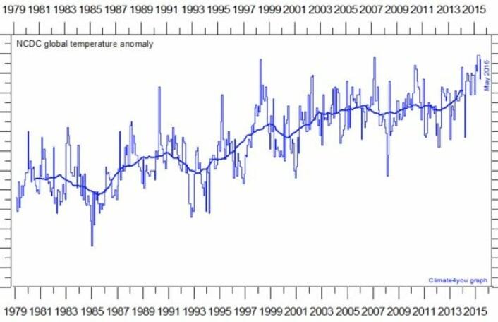Pause? Ikke i denne kurven som viser global temperatur fra NOAA. (Data: NOAA. Grafikk: Climate4you)