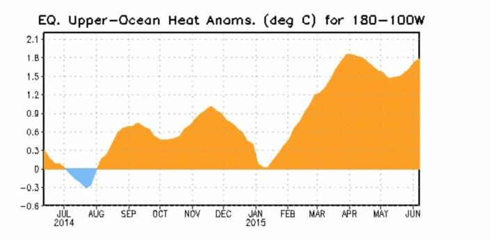 To Kelvin-bølger har rullet fram de siste månedene. Varmeløftet fra den andre er nær ved å kulminere nå. (Bilde: NOAA)