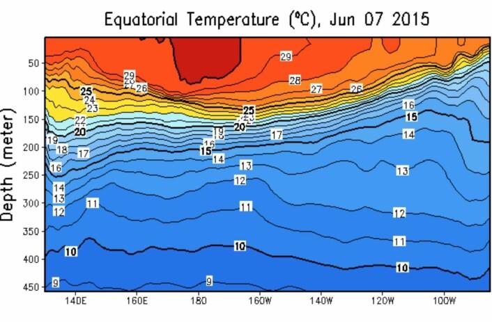 Temperatur i havet under ekvatorbeltet i Stillehavet. (Bilde: NOAA).