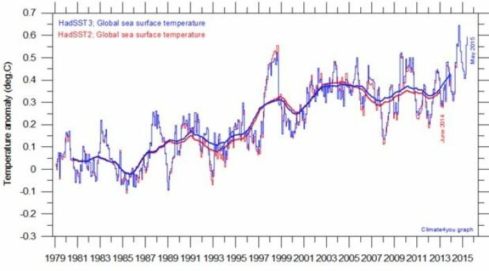 Global temperatur i havoverflaten er på vei opp igjen. (Data: Hadley-senteret, grafikk: Climate4you)