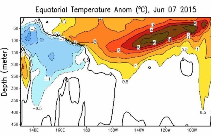 Temperatur (avvik fra normalen) noen hundre meter under overflaten i ekvatorbeltet i Stillehavet. (Bilde: NOAA)